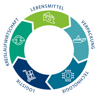 ZLV Verpackungssymposium 2020 Kempten